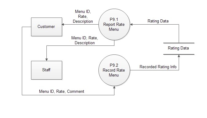 Context Data-flow Diagram