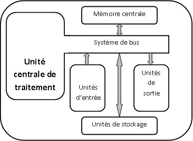 La structure de base d 39 un ordinateur cours d for Interieur unite centrale