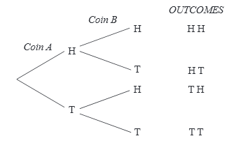Tree diagrams year 8 maths for this example here tossing 2 coins there are only two outcomes heads or tails however because the event is being repeated each outcome must also be ccuart Images