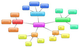 again revisiting the food pyramid task idea students can work in a small group to create a mind map of the food pyramid breaking it into its individual - Bubblus Mind Map