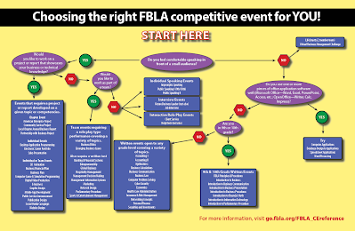 https://sites.google.com/site/brhsbusiness/FBLA/Choosing_an_FBLA_event.png?attredirects=0