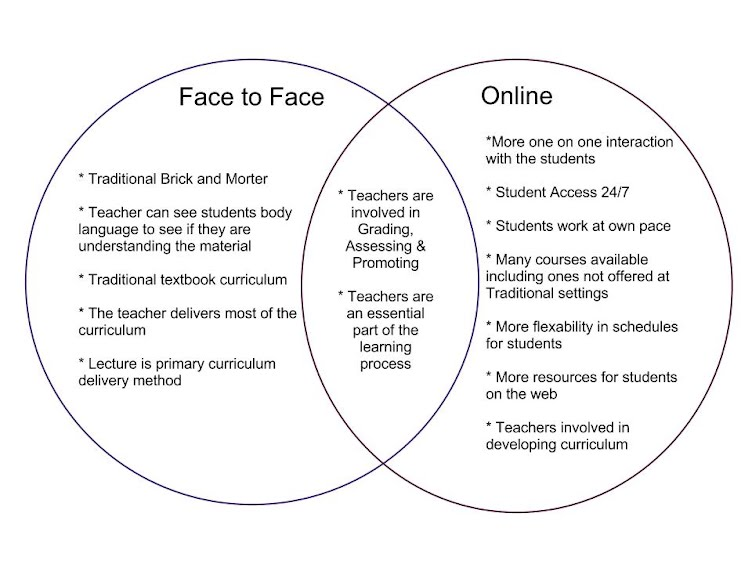 Online Vs Face To Face Venn Diagram Bridget Mondt LEC Portfolio