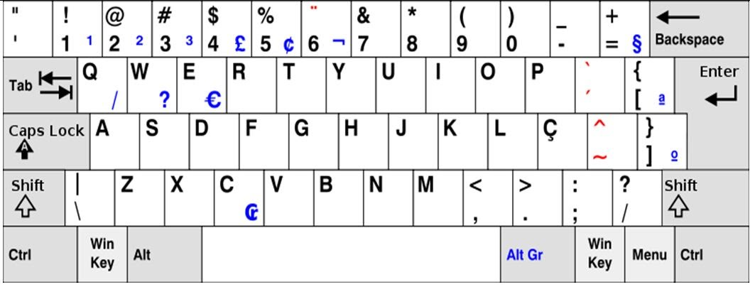 A List Of Local Keyboard Layout In 24 Countries  Regions