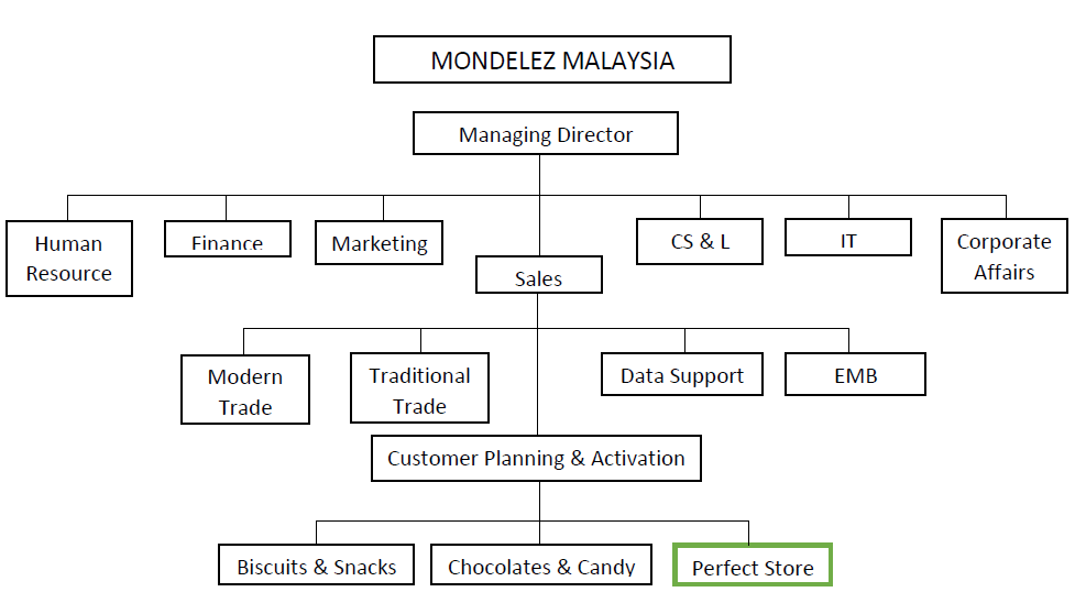 organization structure of campco chocolate company Define show show synonyms,  (= organization) who's in charge of this show → ¿quién manda aqu  the company is expected to show a profit → la sociét.
