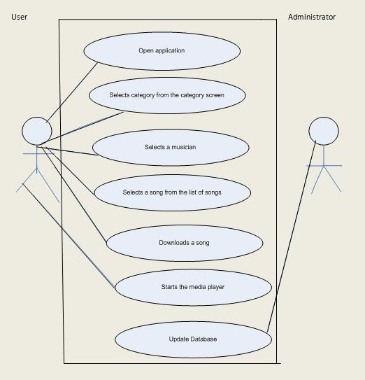 Use cases and data flow diagram mr dj mobile app use cases and data flow diagram ccuart Images