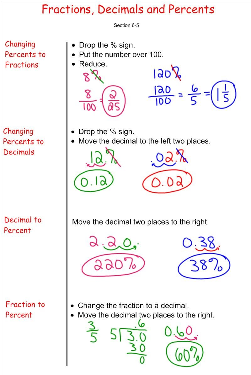 Converting between fractions decimals and percents 7th grade converting between fractions decimals and percents ccuart