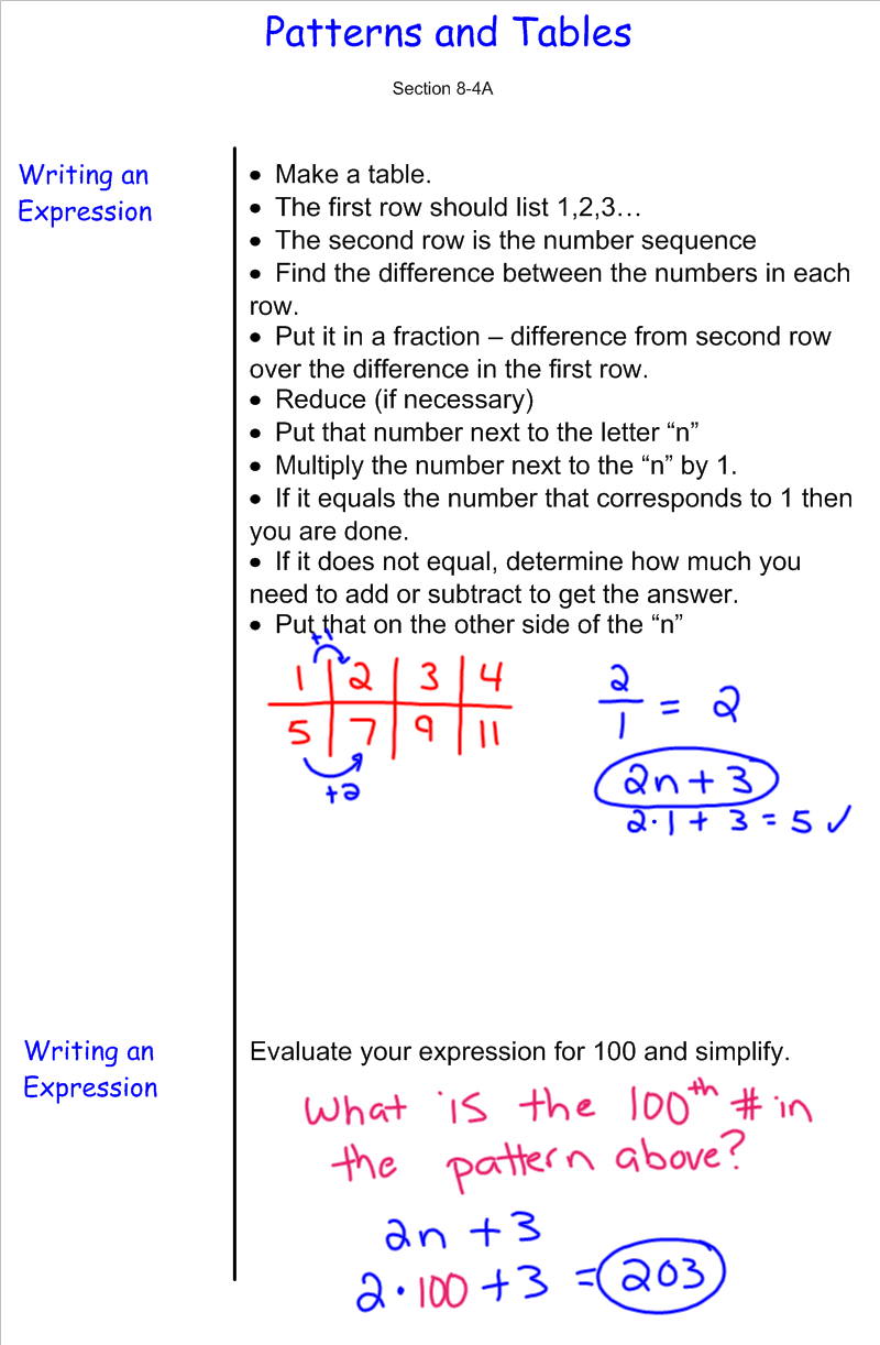 worksheet Writing Expressions writing expressions from patterns 7th grade pre algebra mr patterns