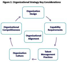 What Is The Relationship Between Organizational Strategy And Information Technology Planning Bus 141 Wikisite