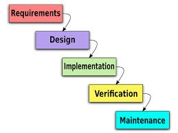 What Are Systems Analysis And Design And Sdlc Bus 141 Wikisite