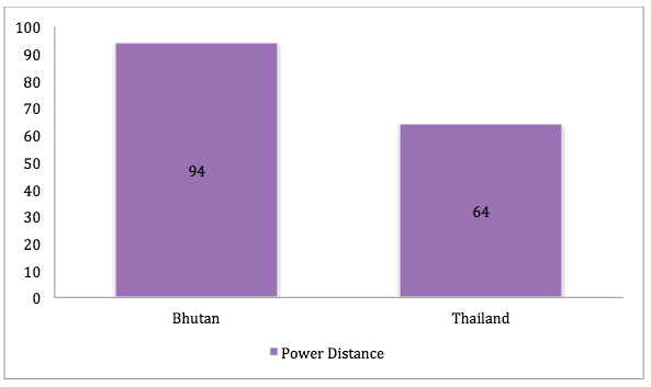 power distance in business