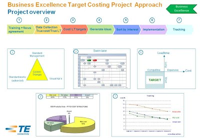 Business Excellence Processes drive Results