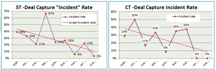 Quality: Strong trend in reduction of quality incidents processing Complex Trades (CT) and Simple Trades (ST)