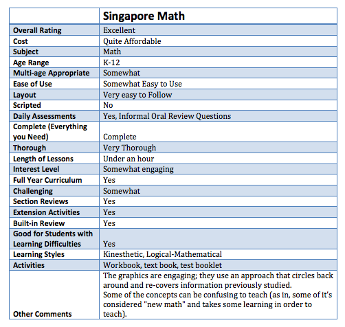 Singapore Math Ratings - BVA Approved Curricular Materials