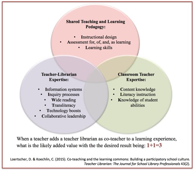Co Teaching Design For Learning A Discovery Guide For Librarians