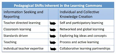 T4L Pedagogical Shifts