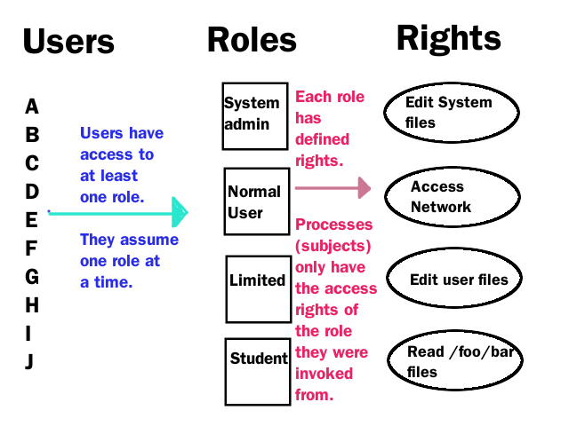 role based access controlpng