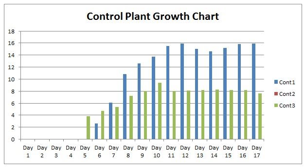 Download Graph Plant Growth   Gantt Chart Excel Template   Science Project Plant Growth Charts