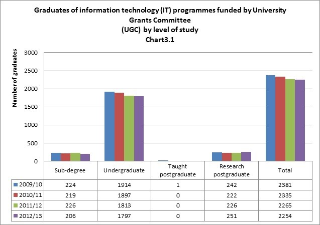 technology in education statistics