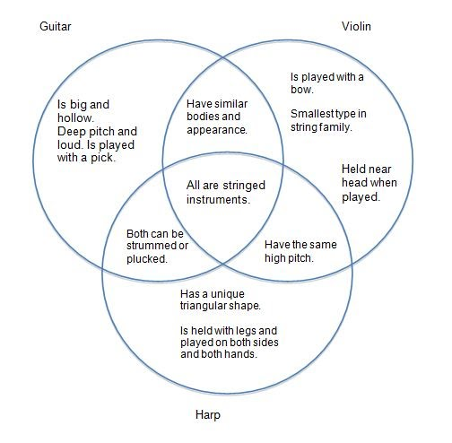 Venn Diagram Music Site In A String Family