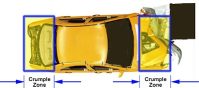 Crumple Zones Car Safety Systems