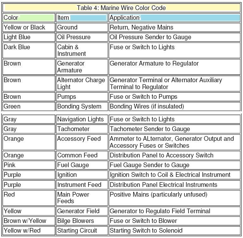 Marine Wiring Color Code Chart - DIY Wiring Diagrams •