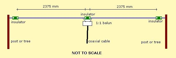 ANTENNA BASICS - catalao cml