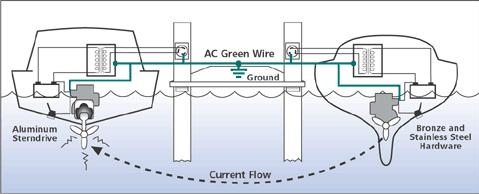 boat bonding wiring diagram boat image wiring diagram galvanic corrosion catalao cml on boat bonding wiring diagram