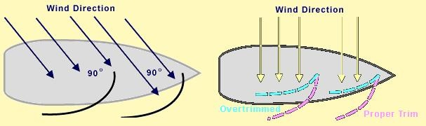 Wvela11g sailing upwind the luff area of the sail should be parallel to the telltales pieces of yarn tied to the shrouds if the sail is pulled in too far while publicscrutiny Choice Image
