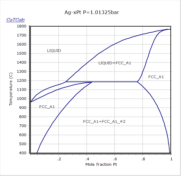 Ag pt phase diagram ag pt ccuart Image collections
