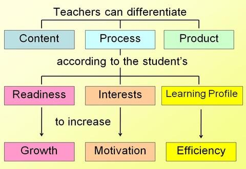 Udl Differentiated Instruction Sped4300