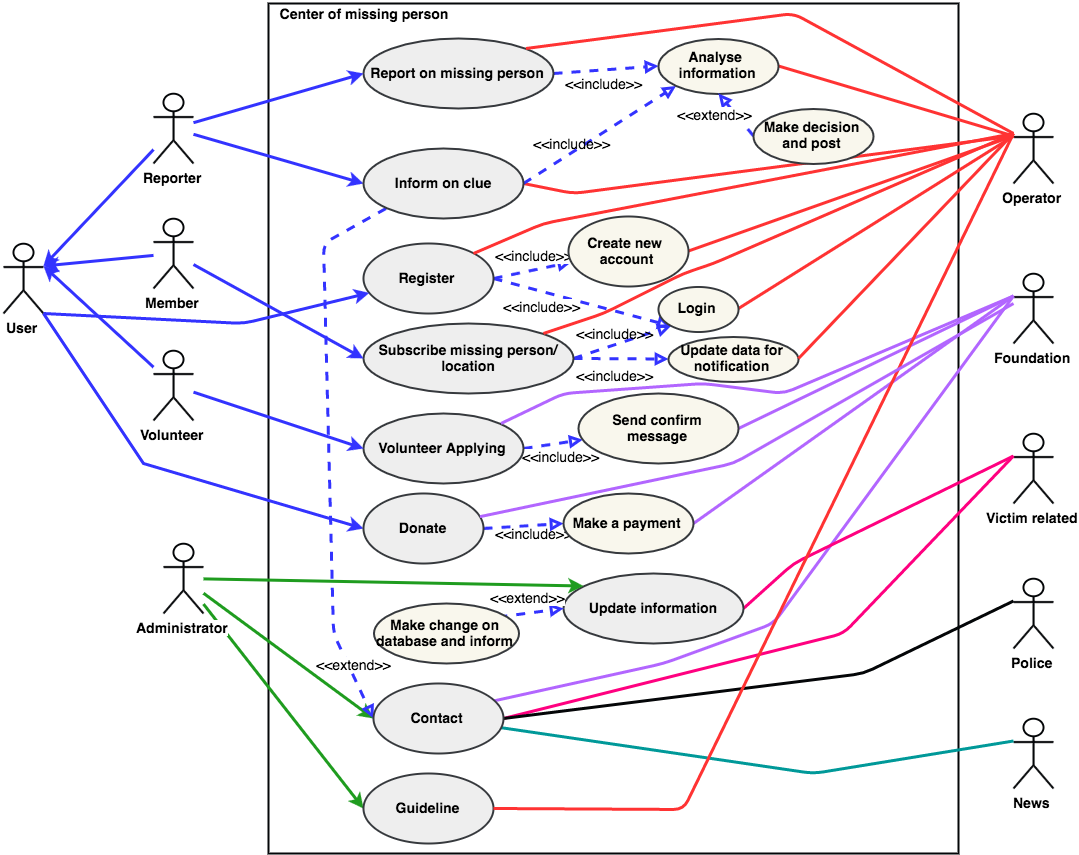 Detailed use case diagram center of missing person detailed use case diagram ccuart Gallery