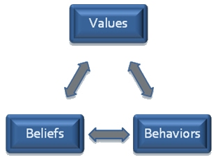 Image result for beliefs values behaviors