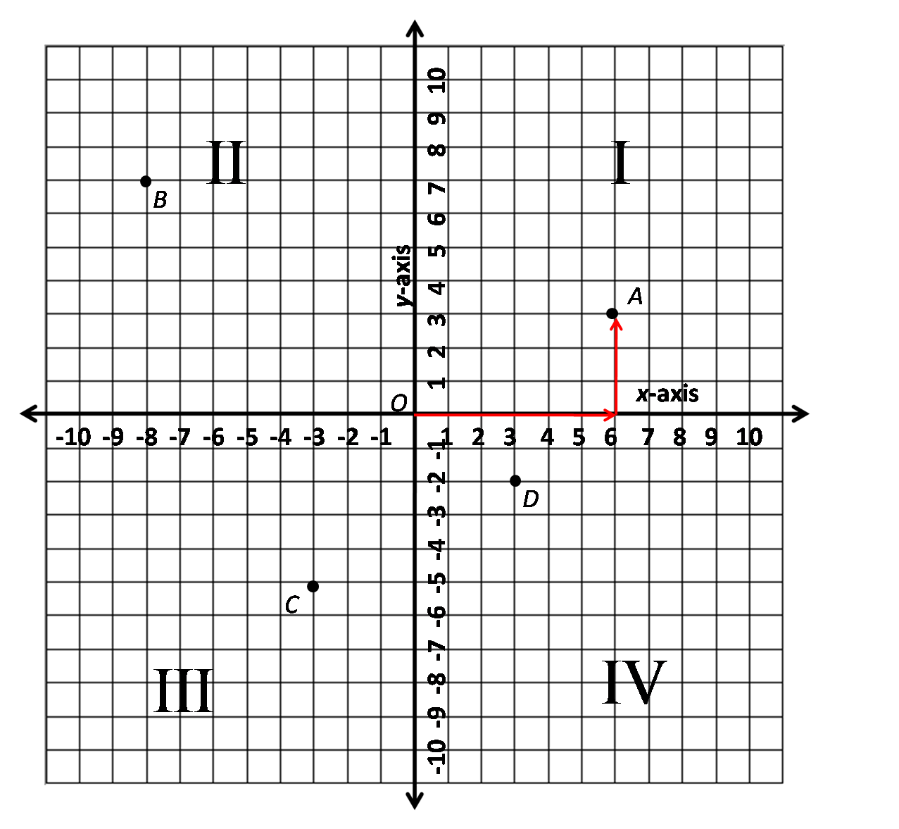 worksheet Quadrants Graph linear functions and graphs the archive of random material coordinate png