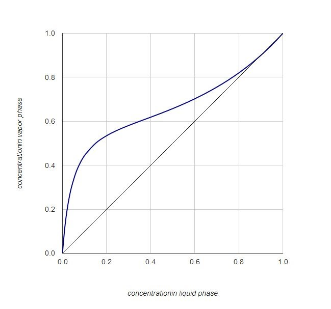 [2] x-y diagram for ideal ethanol-water mixture at equilibrium, p=1 bar