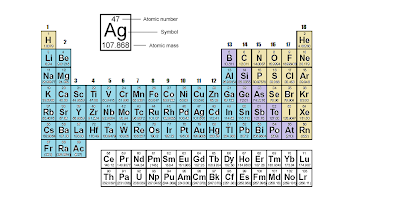 Elements and the periodic table chemistry news all things in matter are one of three kinds of elements metals nonmetals and metalloids each kind is in its own area of the periodic table with a few urtaz Choice Image