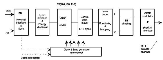 communicationssystem