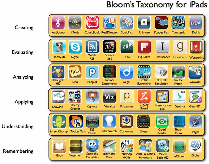 Bloom's Taxonomy for iPad