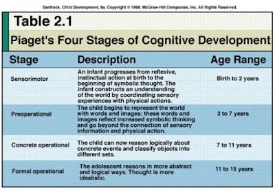 according to piaget development occurs through four different stages of thinking sensorimotor preoperations concrete operations and formal operations