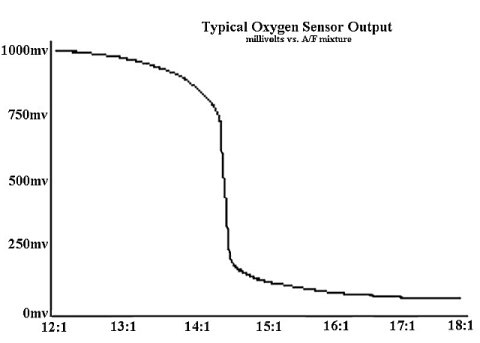 When The Computer Receives A Rich Signal High Voltage From O2 Sensor It Leans Fuel Mixture To Reduce S Feedback
