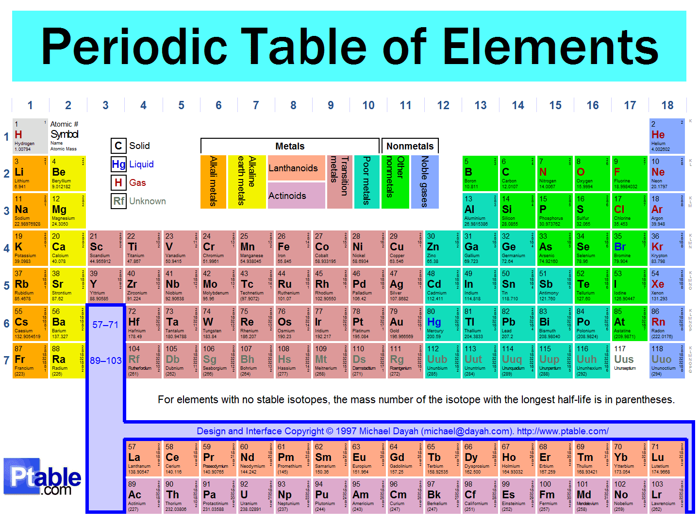 Diagram the periodic table lee chemistry for 10 elements of the periodic table