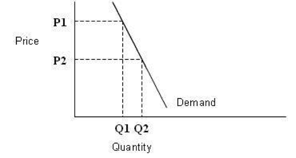 ... Price Floor. For Example, The Suppliers Of The Sugar Will Start To  Increases Their Supply On The Sugar When The Price Of Sugar Is Above The  Equilibrium.