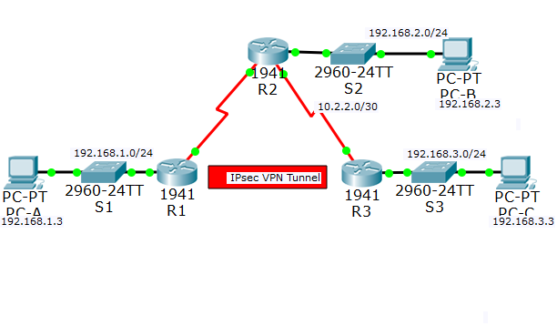 packet tracer 8 4 1 2 Configure and Verify a Site-to-Site