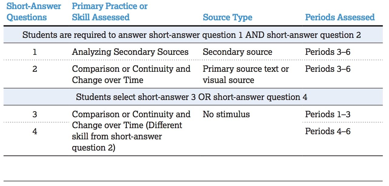 how to answer ap macro short answer