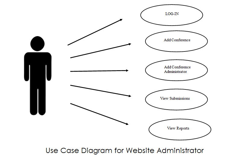 Use case diagram with flow of events ckpuporms the reviewer can view the submitted paper as well as the criteria for evaluation the reviewer needs to input corresponding points for each criterion and it ccuart Images