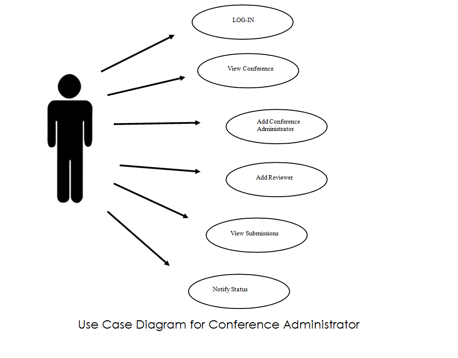 Use case diagram with flow of events ckpuporms criteria for evaluation the reviewer needs to input corresponding points for each criterion and it will save for the conference administrator to view ccuart Images