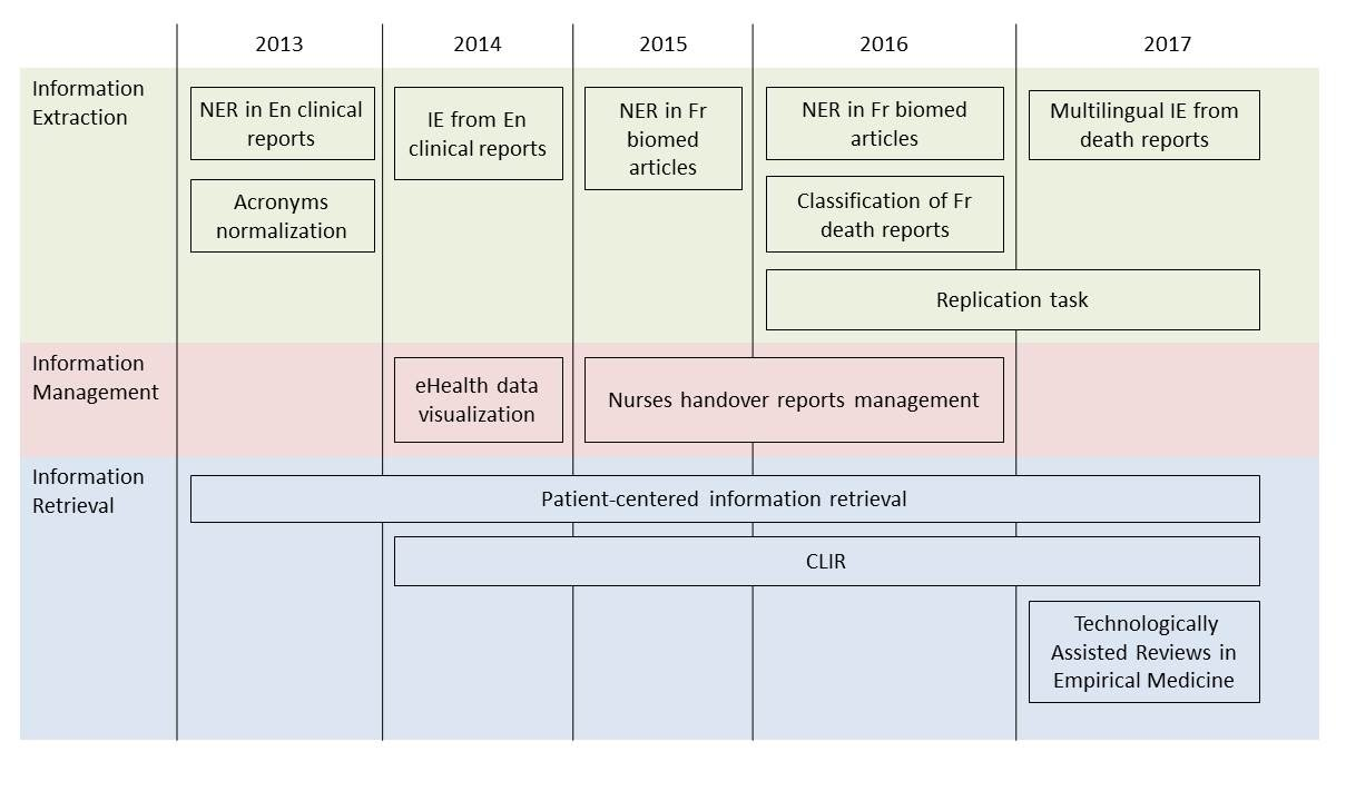 CLEF eHealth description of tasks from 2013 to 2017