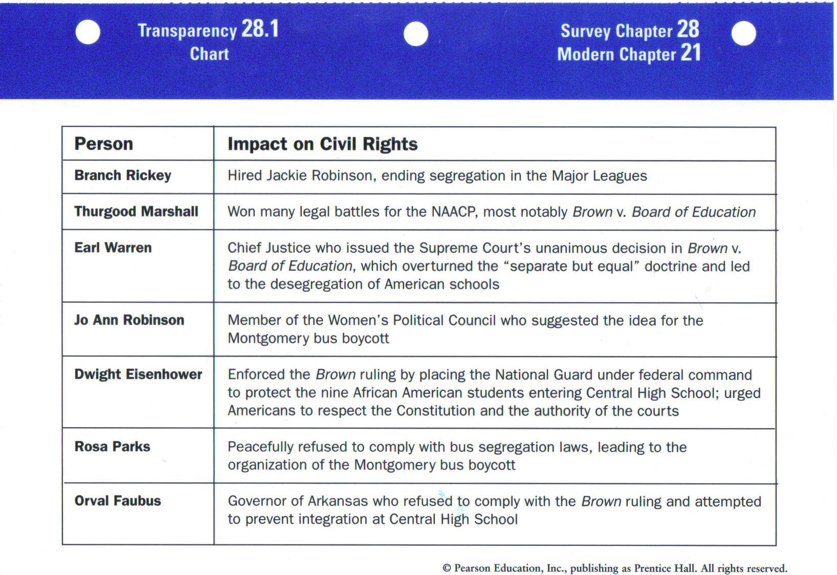 ch29trans1jpg – Civil Rights Worksheet