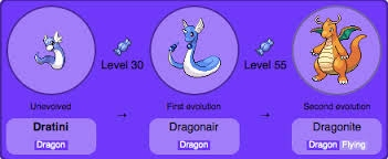 Evolution Is When A Pokemon Goes Hyper Crazy And Changes From One To Another Its Status Boosts Up