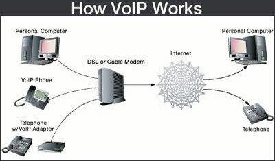 voice over ip protocol