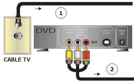 Wiring Tv To Dvd - Example Electrical Wiring Diagram •